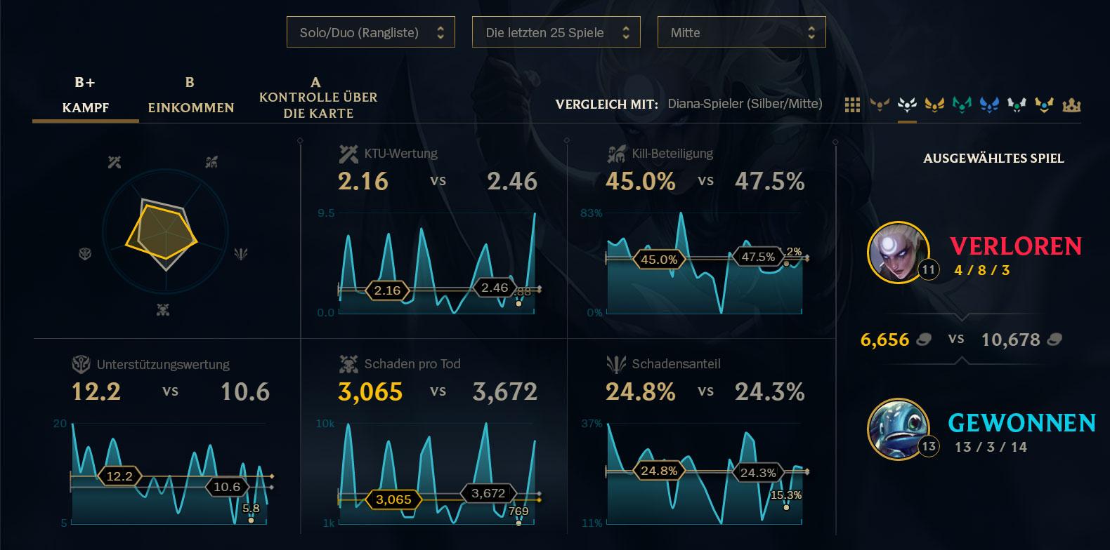 Lol Spieler Stats